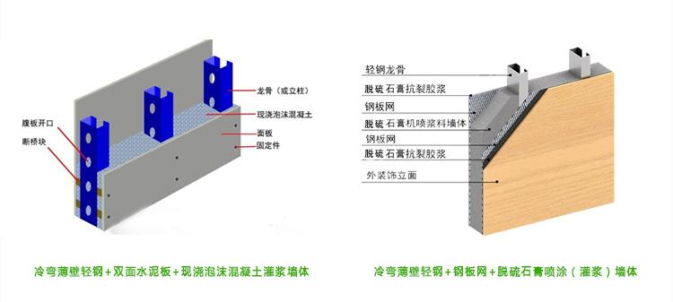 轻钢龙骨别墅,钢结构别墅体系,轻钢复合墙-顺筑别墅