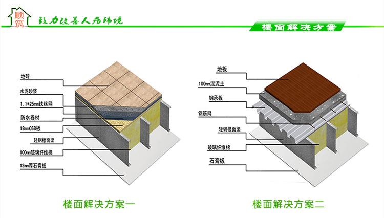 轻钢别墅别墅解决方案小层说明楼面室内设计三图片