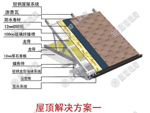 """所谓""""轻钢别墅"""",其主要材料是由热镀锌钢带经冷轧技术合成的轻钢龙骨,经过精确的计算加上辅件的支持与结合,起到合理的承载力,以取代传统房屋。   墙体解决方案     楼面解决方案:    屋面结构方案:  轻钢别墅建造流程:     发展状况 在世界发达国家中如英国、美国和日本,其住宅产业化程度高,发展快,轻钢住宅产业占GDP的10%左右。像法国、瑞典、美国、日本等发达国家,是世界上推行住宅工业化最早的国家。从上世纪50、60年代到现在,住宅构件和配件已经实现了标准化、系列化、产业"""