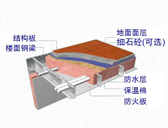 轻钢别墅楼面系统