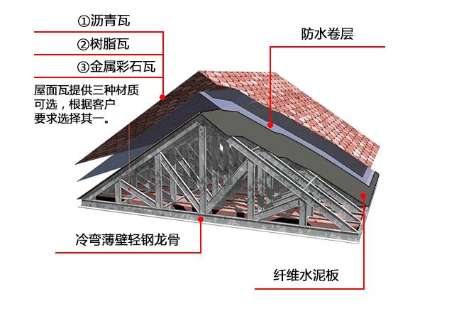 轻钢房屋屋面系统