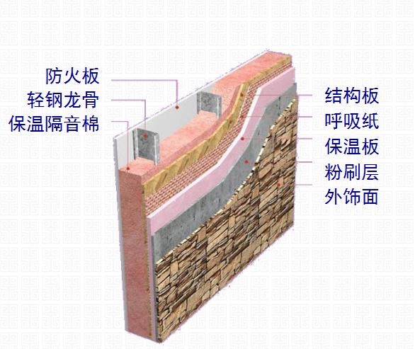 轻钢集成房屋墙体